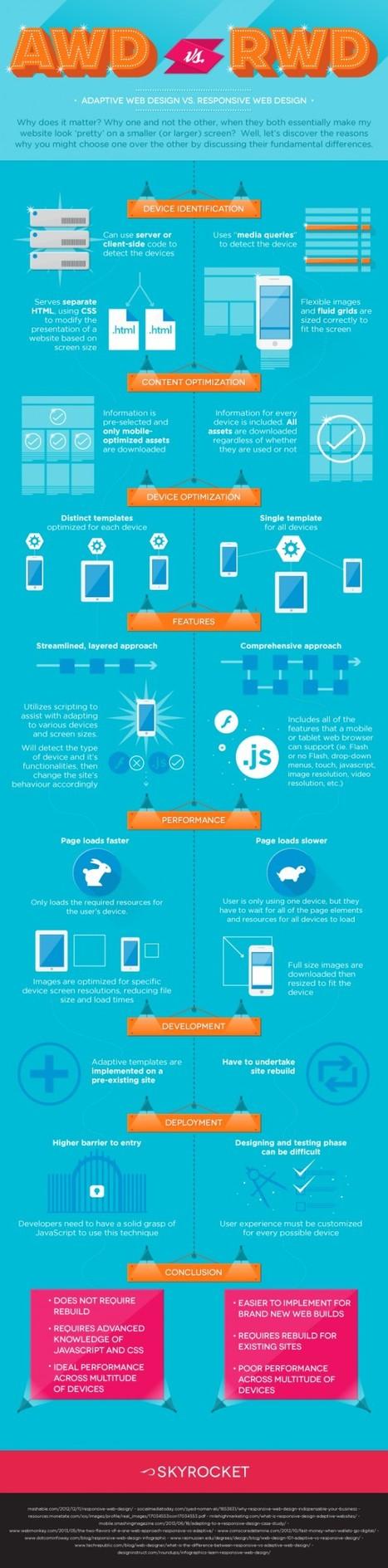 Adaptive Web Design vs. Responsive Web Design | Skyrkt | #TheMarketingAutomationAlert | Web mobile - UI Design - Html5-CSS3 | Scoop.it