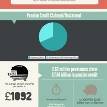 Pension Credit - How much is going unclaimed? | Visual.ly | The Happy Retiree | Scoop.it