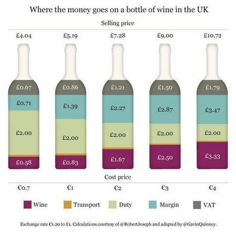 Coisas do Vinho Verde: Preços no mercado Inglês de vinhos | Notícias escolhidas | Scoop.it