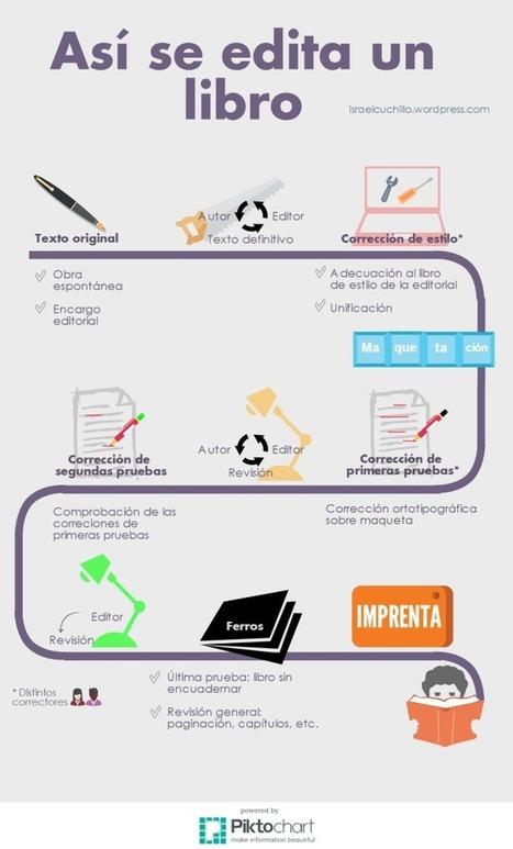 Así se edita un libro #infografia #infographic   Corrección y edición   Scoop.it