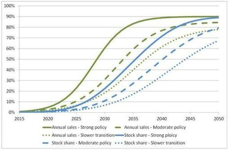 How Fast Could the Market for Electric Vehicles Grow? | Sustain Our Earth | Scoop.it