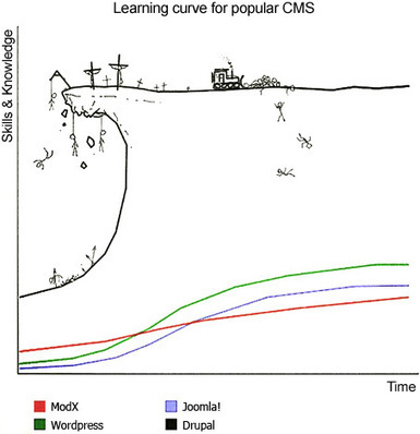 The 5 Phases of Drupal's Learning Curve | BestDesignTuts | Web Design | Scoop.it
