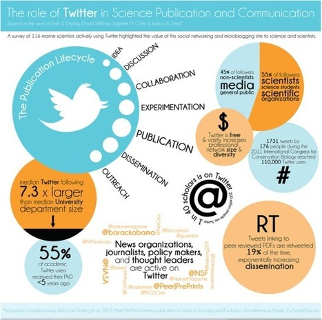 Conservation Ecology Group at Durham University | Exploring Social Media in Education | Scoop.it