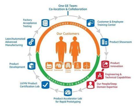 L'usine où les clients viennent co-développer les produits | webdesign web dev | Scoop.it