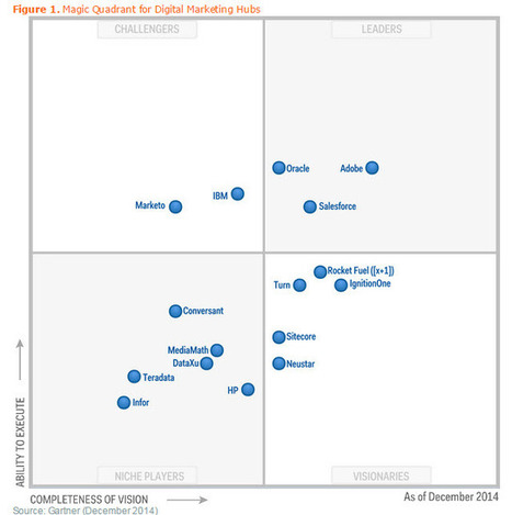 WHICH 50 : Gartner magic quadrant shows Adobe, Oracle and Salesforce striking a lead for marketing hubs | Public Relations & Social Media Insight | Scoop.it