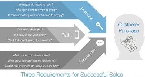 Do You Want To Be In Demand? | Small Business Marketing and Strategy | Scoop.it