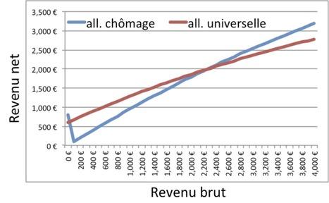 L'allocation universelle favorise une meilleure répartition du travail, par Mathieu Van Vyve   Economie Responsable et Consommation Collaborative   Scoop.it