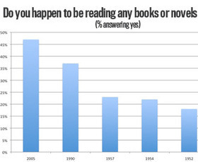 The Next Time Someone Says the Internet Killed Reading Books, Show Them This Chart | The Information Specialist's Scoop | Scoop.it