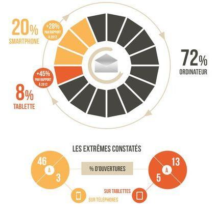 Email Marketing : statistiques 2013   cric crac croc - corworking   Scoop.it