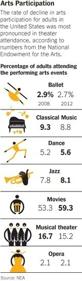 A New Survey Finds a Drop in Arts Attendance | enjoy yourself | Scoop.it