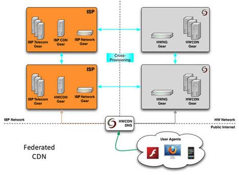 Highwinds Licensed CDN Lays Groundwork for CDN Federation | Video Breakthroughs | Scoop.it