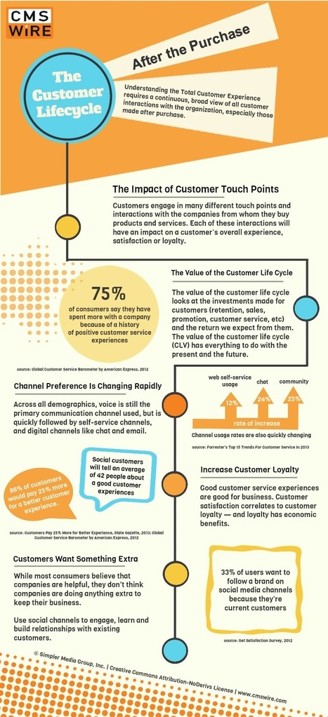 Engaging Customers After Purchase: What is the Value of an Existing Customer? [Infographic] | Shopping Trends | Scoop.it