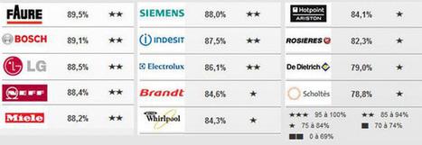 Enquete électroménager - Actualites, conseils electromenager - | Actualités High Tech & Electroménager | Scoop.it