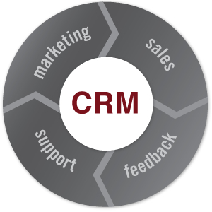 CRM Did It, Eventually | Futurelab – We are marketing and customer ... | Cloud CRM system | Scoop.it
