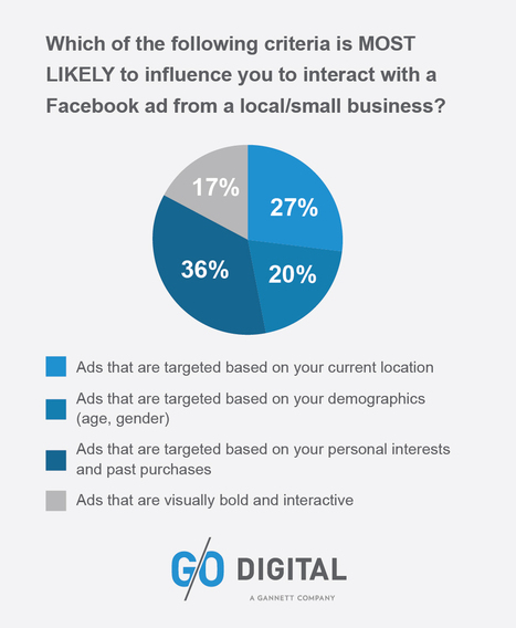 STUDY: 84 Percent Claim Facebook Offers Can Influence a Purchasing Decision - AllFacebook | Local Business marketing | Scoop.it