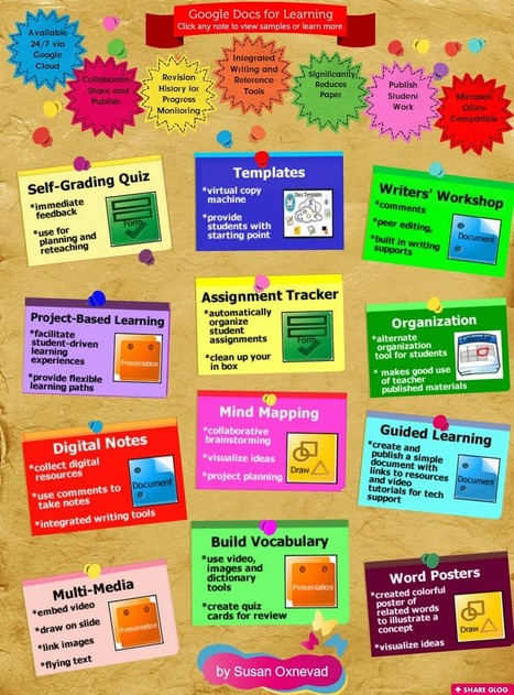 Awesome Visual on How to Use Google Drive with Students #infografía #elearning | SteveB's Social Learning Scoop | Scoop.it
