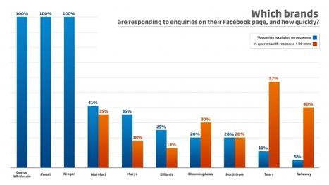Who's Ignoring Their Customers?: A Survey Of The Largest US Retailers and Their Use of Social Media | Enterprise Social Media | Scoop.it