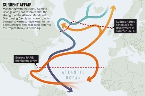 Atlantic current strength declines | Remote Sensing of ocean & coastal waters | Scoop.it