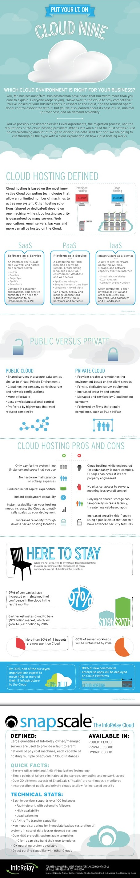 INFOGRAPHIC: Put Your I.T On Cloud Nine | Cloud Central | Scoop.it