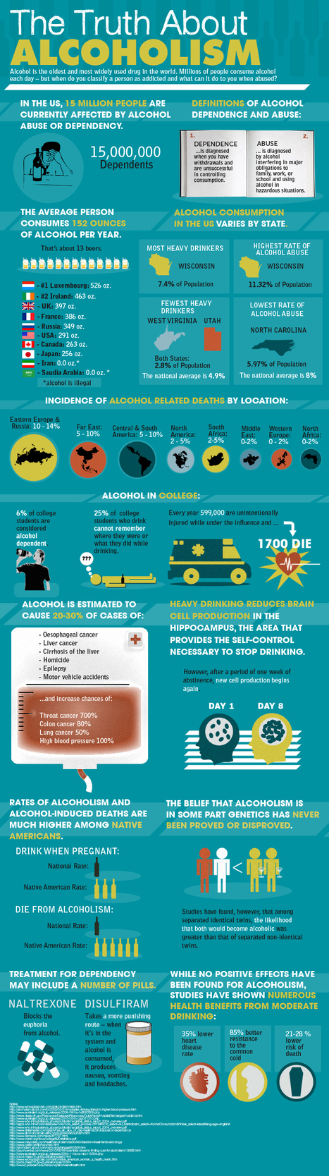 The Truth about Alcoholism #Infographic | [Kyoor-ee-os-i-tee] | Scoop.it