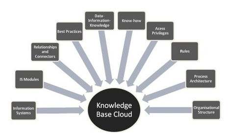 Cloud-Based Knowledge Management - CloudTweaks.com | KM Cyberary | KM Forum | Scoop.it
