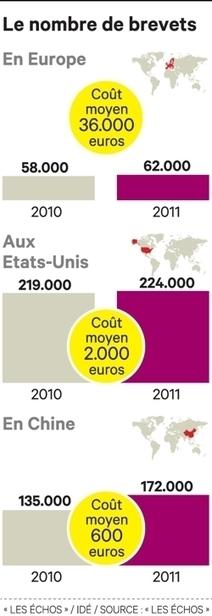 L'Europe va enfin se doter d'un système de brevets compétitif | Startups et compagnie... | Scoop.it