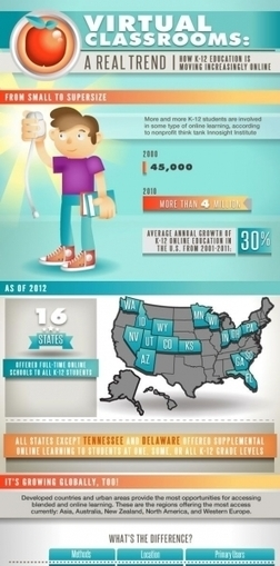 Online and Blended Learning K12 Infographic | Transformative online and blended teaching | Scoop.it