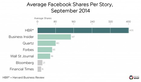 Secrets Of The Most Shared Business Publishers | e-commerce & social media | Scoop.it