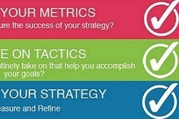 Four Steps to a Social Media Strategy [Infographic] | Content Curation for dummies | Scoop.it