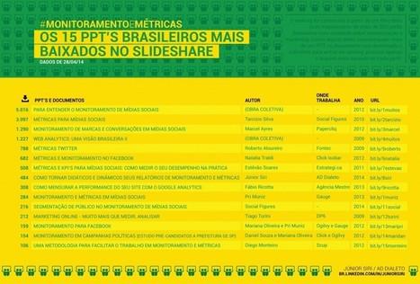 #MonitoramentoeMétricas: os 15 ppts mais baixados no SlideShare | Publi | Scoop.it