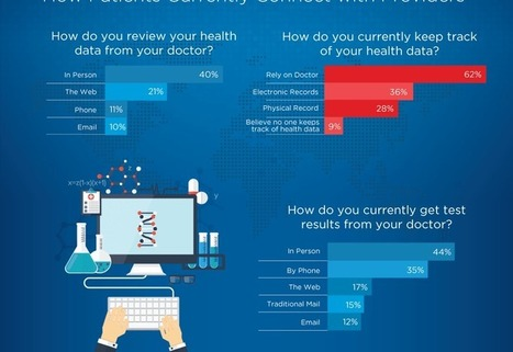 Infographic: The State of the Connected Patient in 2015 | 9- PHARMA MULTI-CHANNEL MARKETING  by PHARMAGEEK | Scoop.it