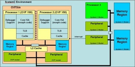 Imperas Releases ARM Cortex A53 & A57 Open Source Models for OVPsim | Embedded Systems News | Scoop.it