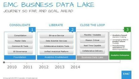 Creating New Business Value Around the Business Data Lake | Big Data Analytics and Security | Scoop.it