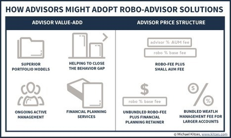 How (Human) Advisors Might Adopt Robo-Advisors – Client Segmentation, Trading Tools And Indexing 2.0, And Full Stack Solutions | Financial Advisory Investments and Financial Planning | Scoop.it