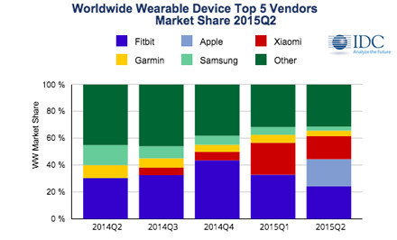 Apple shipped 3.6 million Apple Watches last quarter, says IDC | UX-UI-Wearable-Tech for Enhanced Human | Scoop.it
