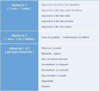 Apprendre à lire avec des fiches audio grâce à AlphaLire | Culture Mission Locale | Scoop.it