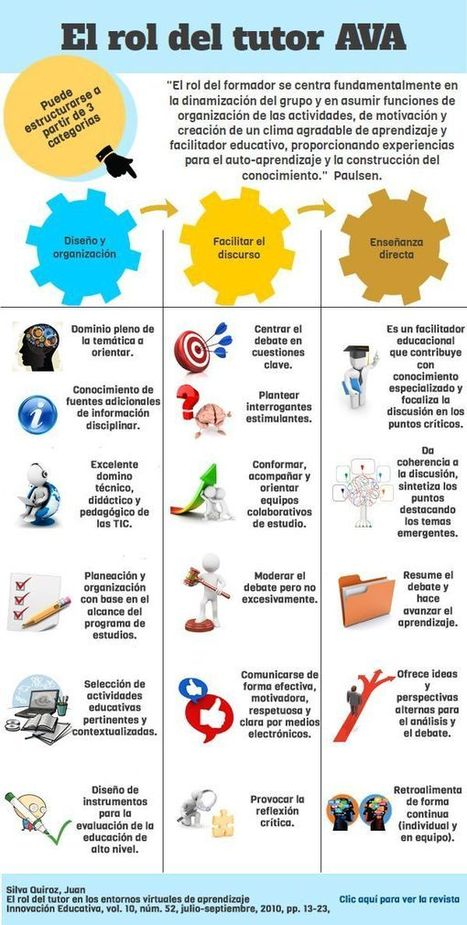 El rol del tutor de e-learning | Recull diari | Scoop.it