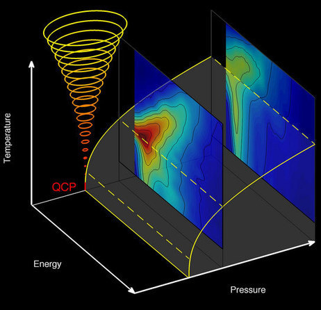 Researchers Observe What Happens During a Quantum Phase Transition | Geology | Scoop.it