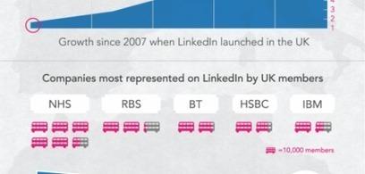 [INFOGRAFÍA] LinkedIn llega a los 10 millones de miembros en Reino Unido | Ticonme | Infografias españa | Scoop.it