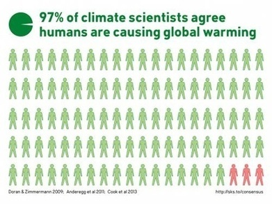 Why we care about the 97% expert consensus on human-caused global warming - The Guardian | Climate Chaos News | Scoop.it