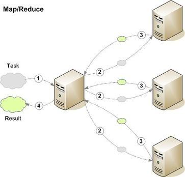 Crazy Data Science Tutorial: Hadoop and MapReduce | BIG DATA | Scoop.it