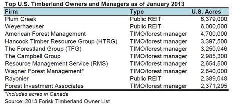 2013 US Timberland Ownership: Descriptive Statistics | Forest Management | Scoop.it