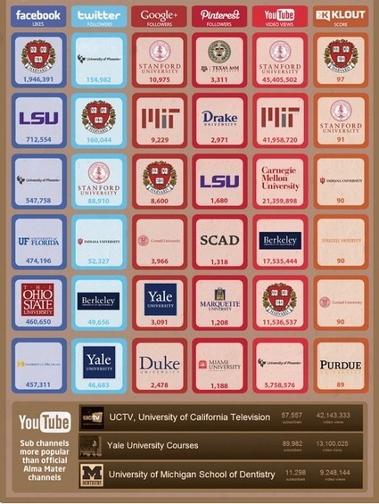 Social Media's Impact | Intead | Marketing for Education | Scoop.it