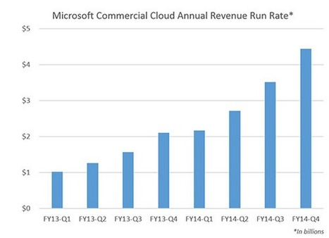 Microsoft Delivers Slight Miss on Q2 earnings, and a strong boom in Cloud Revenues | cross pond high tech | Scoop.it