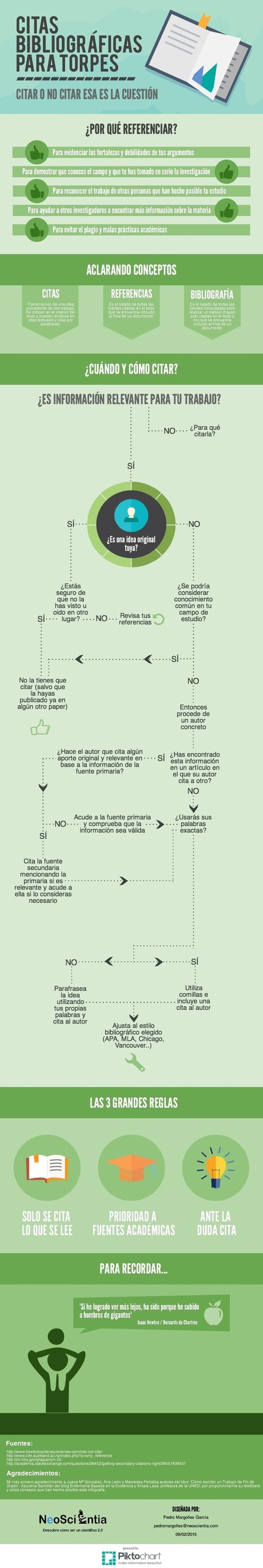 Citas bibliográficas para torpes #infografia│@pedromargolles | Bibliotecas Escolares Argentinas | Scoop.it