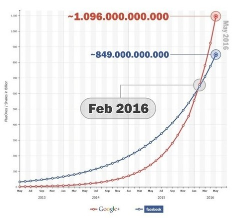 Study: Google+ Will Overtake Facebook's Social Sharing By 2016 | Search Engine Marketing Trends | Scoop.it