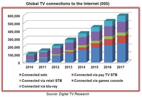 Il futuro della connected tv secondo uno studio di Digital TV Research : NEXT TV | Bulk Update | Scoop.it