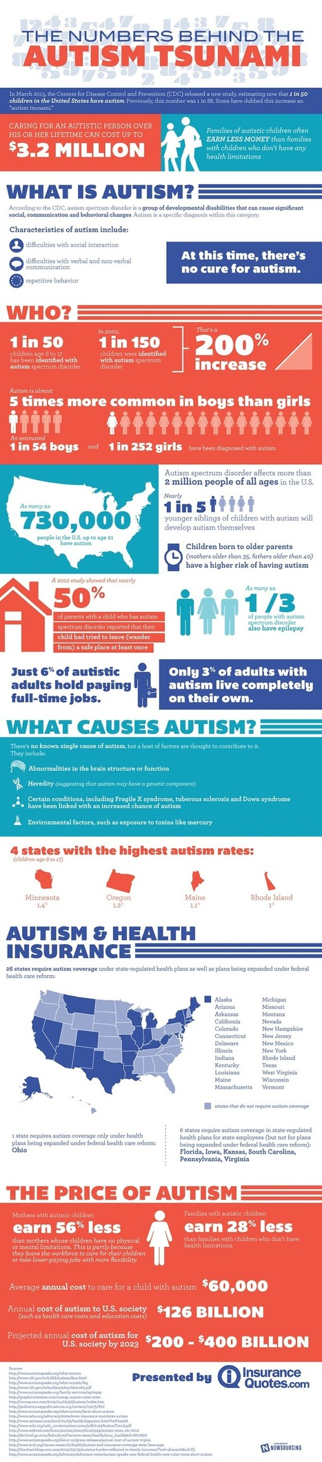 The Numbers Behind Autism in America | Infographic Directory | Ethics in ABA | Scoop.it