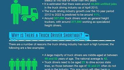 Truck Driving Job Statistics | danneeledge | Scoop.it