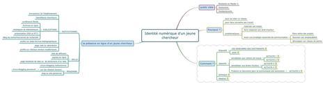 Mon projet EMI autour de l'identité numérique des jeunes chercheurs | François MAGNAN  Formateur Consultant | Scoop.it